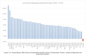 This chart shows how Michigan is the only state in the national to disinvest in its communities since 2002.